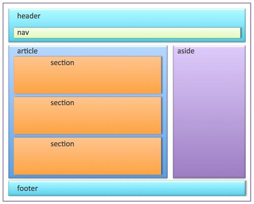 CSS Box Model(Kutu Modeli)