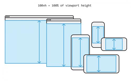 CSS Height and Width(Yükseklik ve Genişlik)