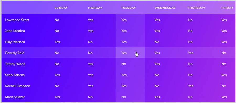 CSS Tables(Tablolar)